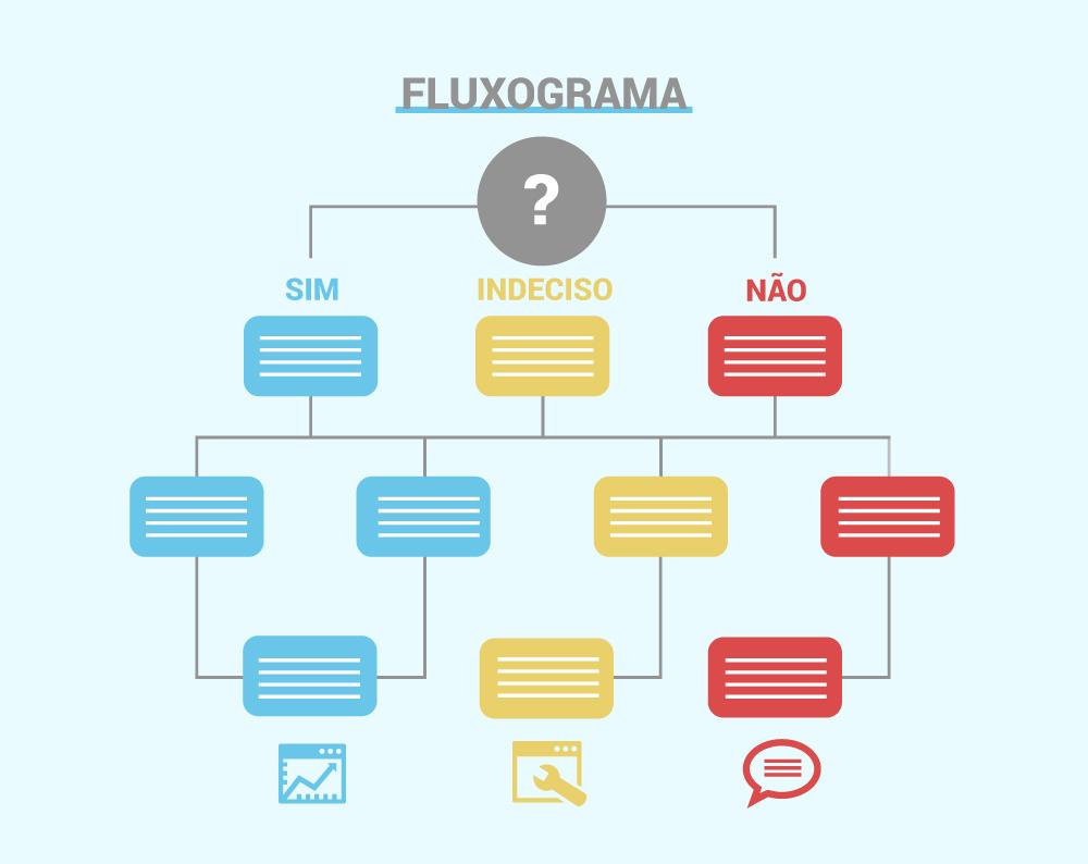 Infográfico Fluxograma